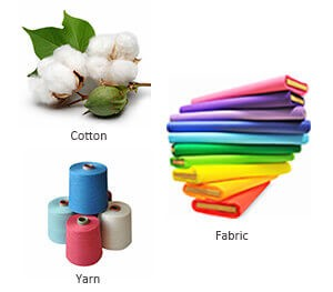 Fiber & Yarn Testing